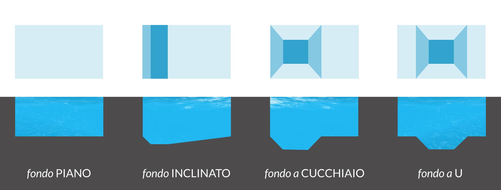 Tipologia fondi piscine