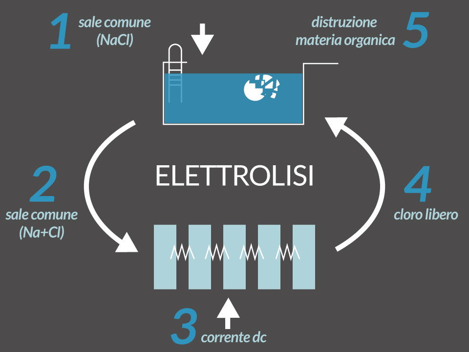 elettrolisi per piscina